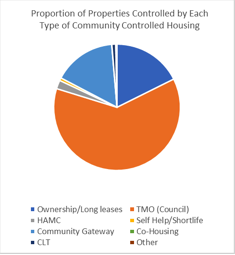 Community Controlled Housing in London